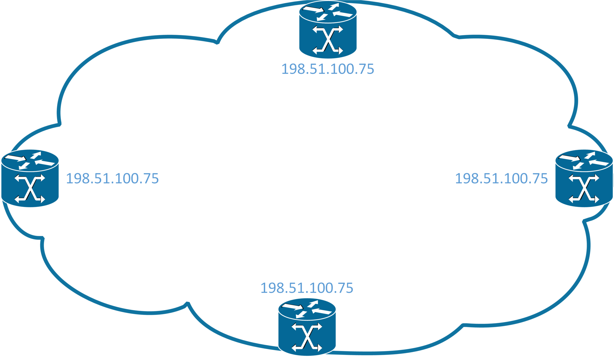 Anycast Illustration - 4 routers with the same IP