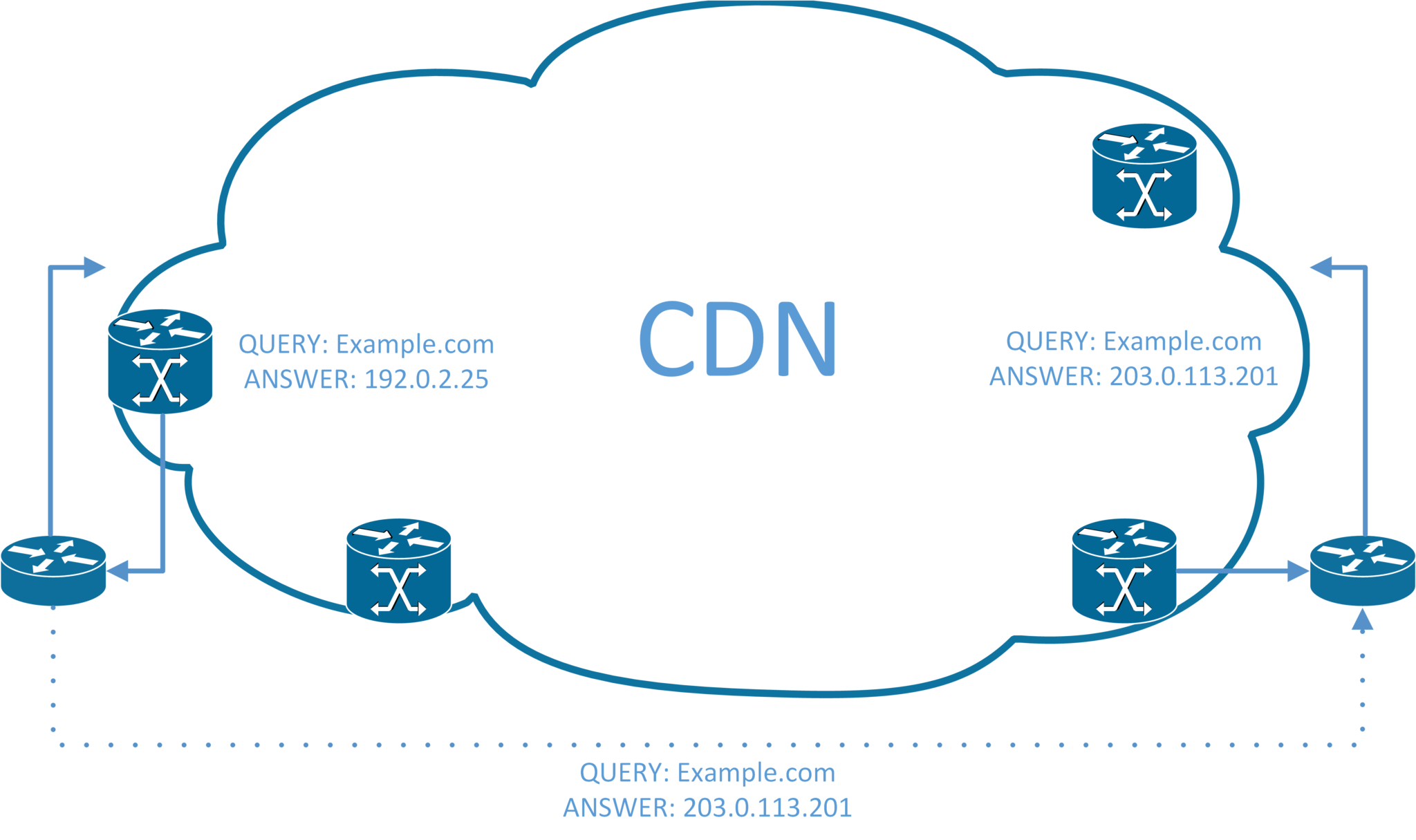 CDN Illustration, Servers at either side and DNS queries leading toward them, with a link between the users for an alternate global DNS path.