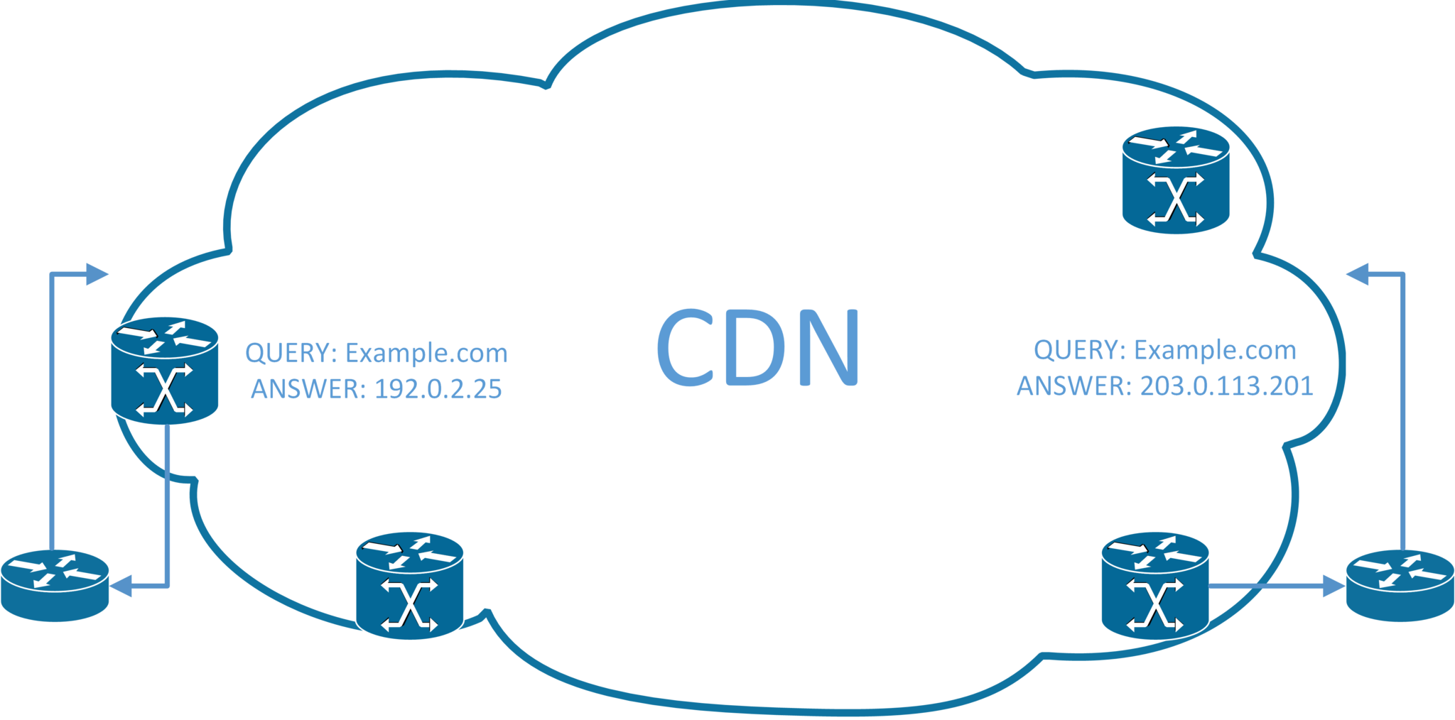 CDN Illustration, Servers at either side and DNS queries leading toward them